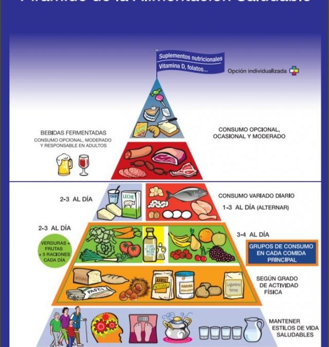 Nueva pirámide nutricional ¿necesita mejorar?